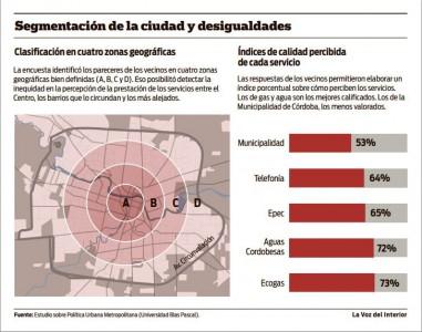 Estudio sobre Política Urbana Metropolitana (Universidad Blas Pascal).