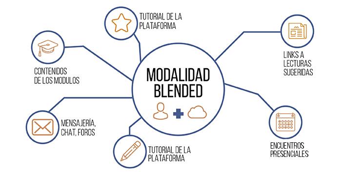 modalidad-blended